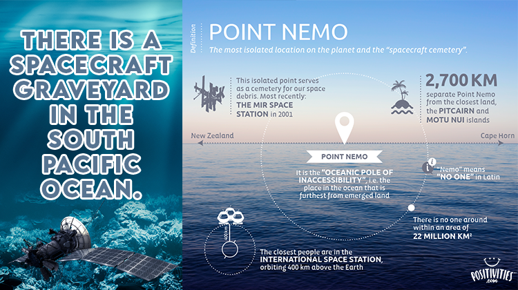 Point Nemo Infographic